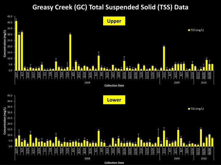 Greasy Creek (GC) Total Suspended Solid (TSS) Data