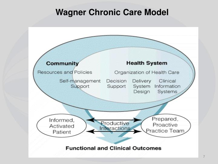 Wagner Chronic Care Model