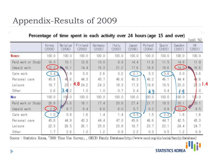 Appendix-Results of 2009