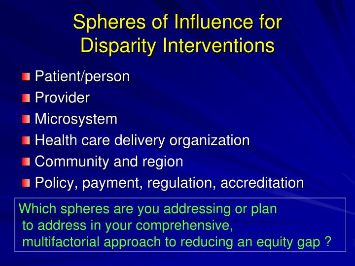 Spheres of Influence for
