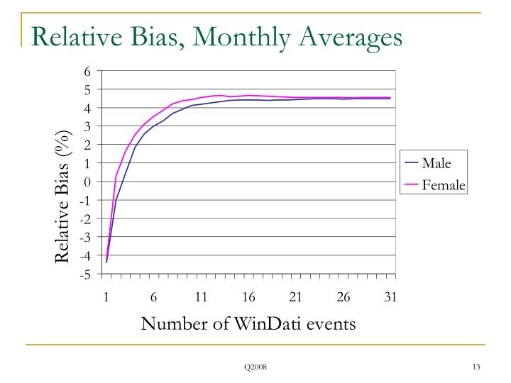 Relative Bias, Monthly Averages