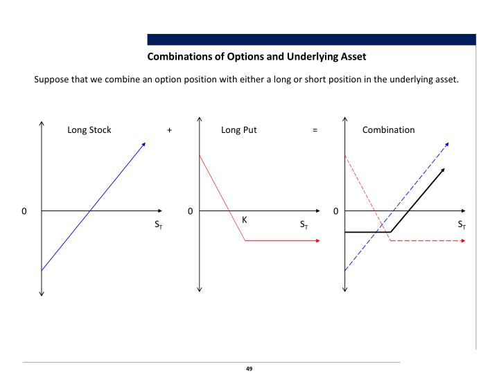 Combinations of Options and Underlying Asset