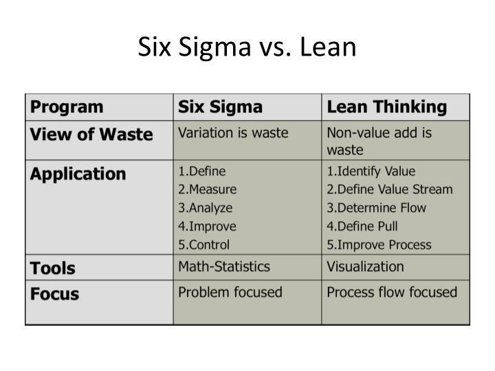 Six Sigma vs. Lean
