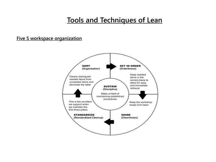 Tools and Techniques of Lean