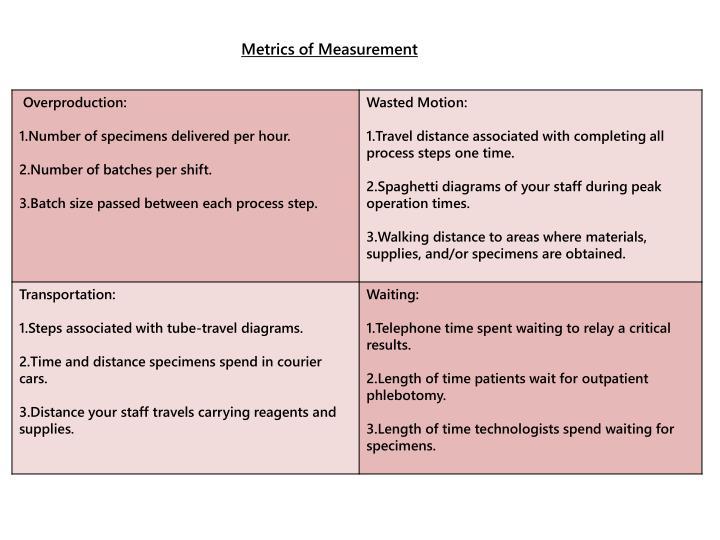 Metrics of Measurement