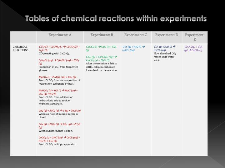 Tables of chemical reactions within experiments