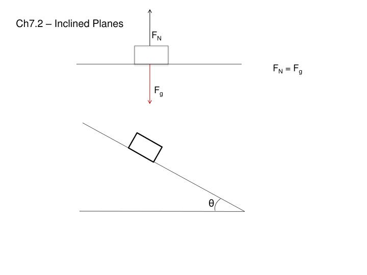 Ch7.2 – Inclined Planes