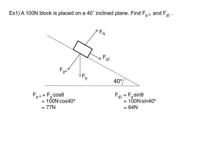Ex1) A 100N block is placed on a 40˚ inclined plane. Find