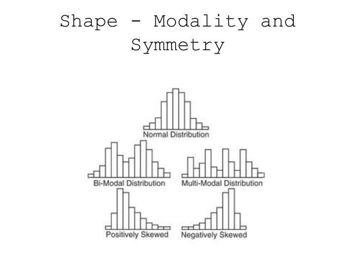 Shape - Modality and Symmetry