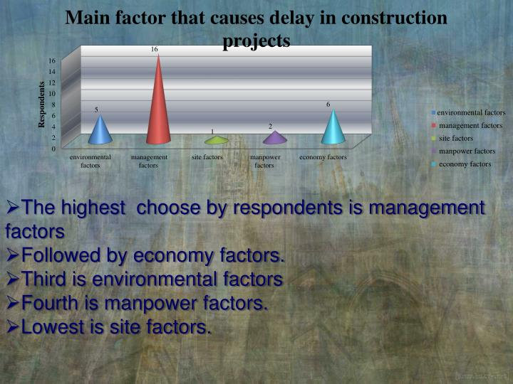 The highest  choose by respondents is management  factors