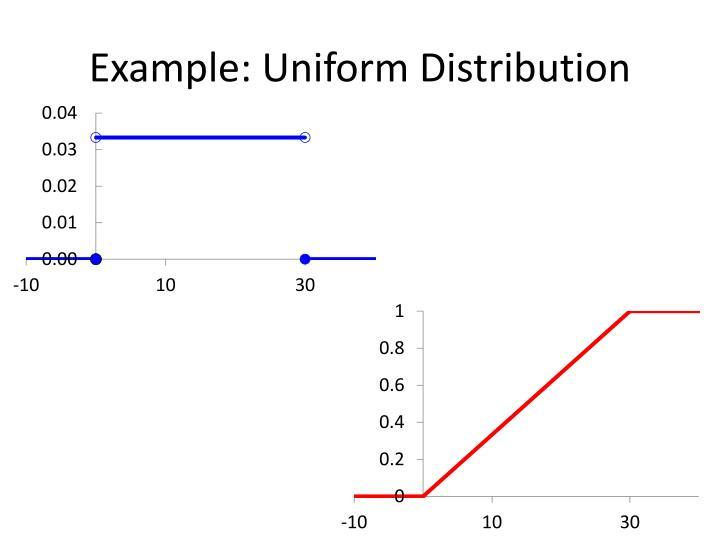 Example: Uniform Distribution