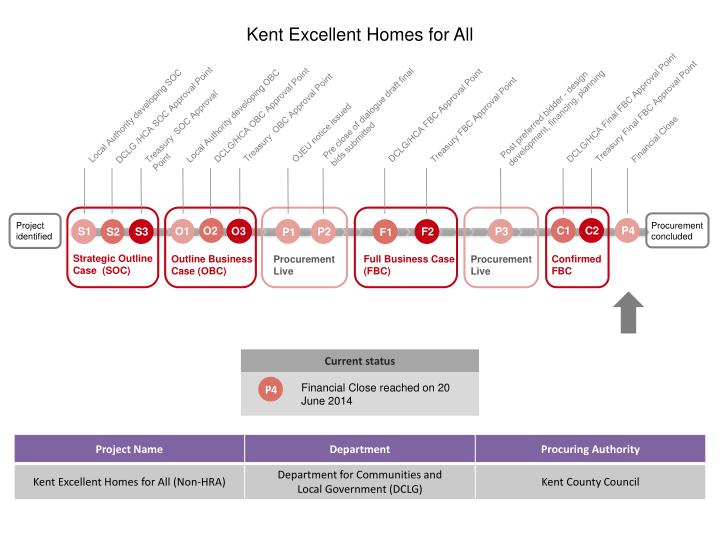 Kent Excellent Homes for All