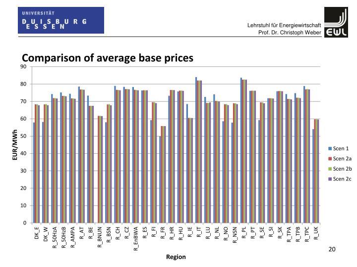 Comparison of average base prices