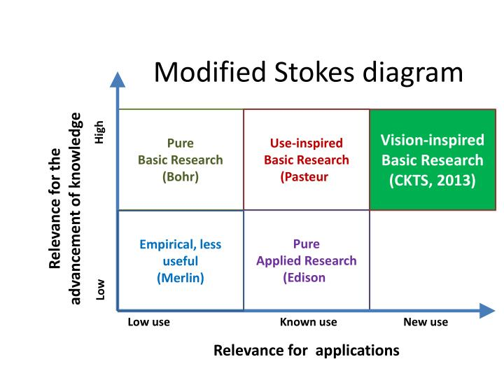 Ppt modified stokes diagram powerpoint presentation id2516224 modified stokes diagram ccuart Choice Image