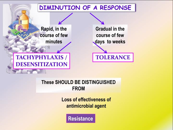 DIMINUTION OF A RESPONSE