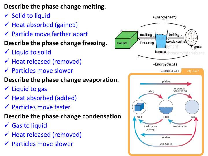 Describe the phase change melting.