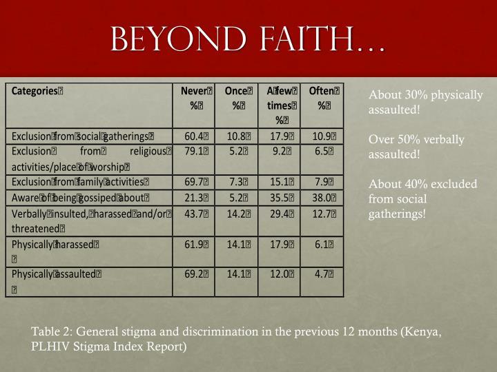 Beyond Faith…