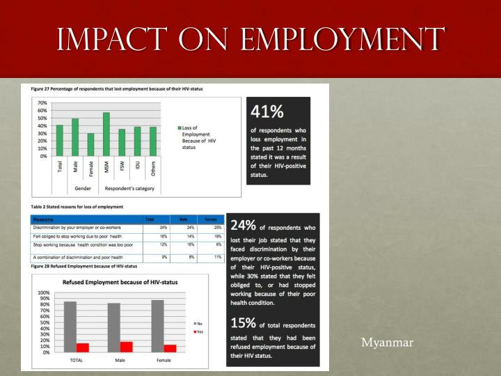 Impact on employment