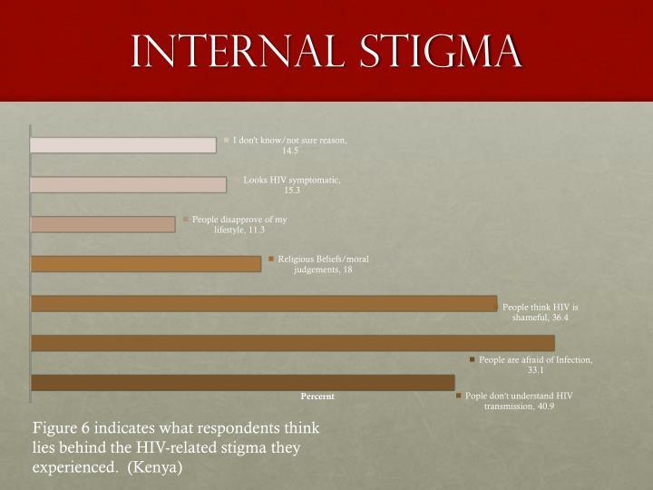 Internal stigma