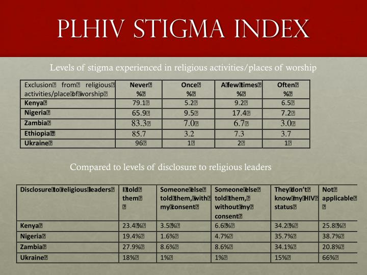 PLHIV Stigma Index