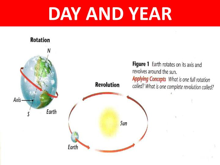 DAY AND YEAR