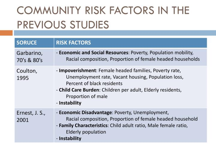 COMMUNITY RISK FACTORS IN THE PREVIOUS STUDIES