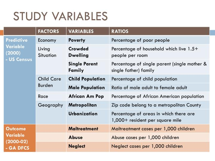 STUDY VARIABLES