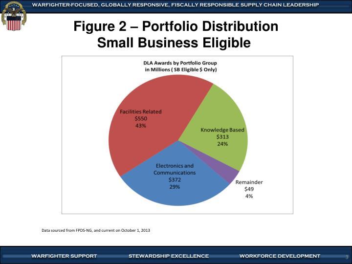 Figure 2 portfolio distribution small business eligible