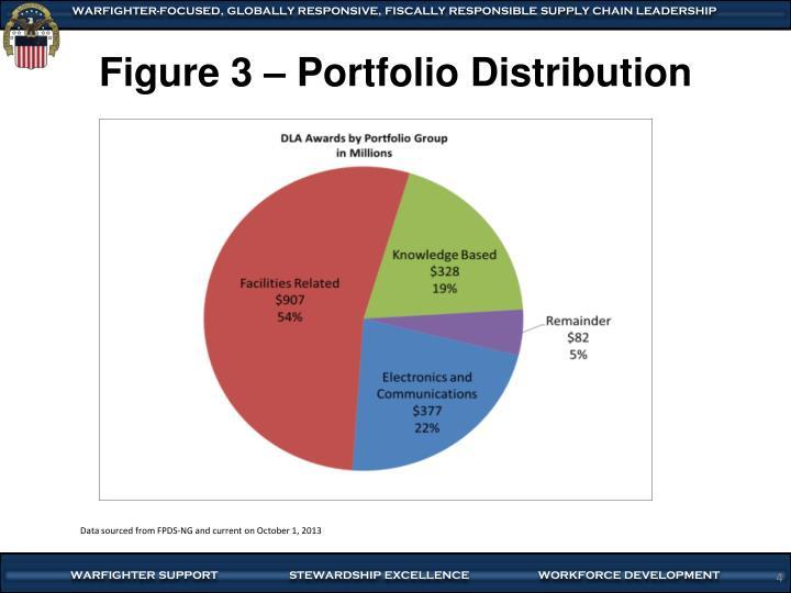 Figure 3 – Portfolio Distribution