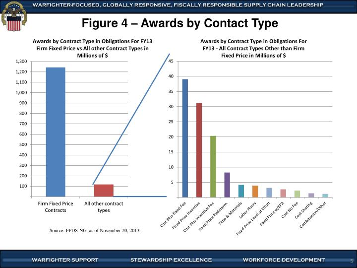 Awards by Contract Type in