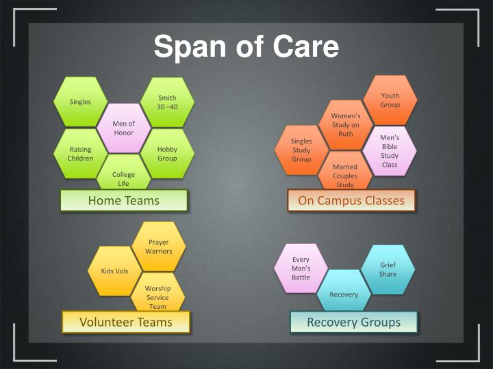 Span of Care