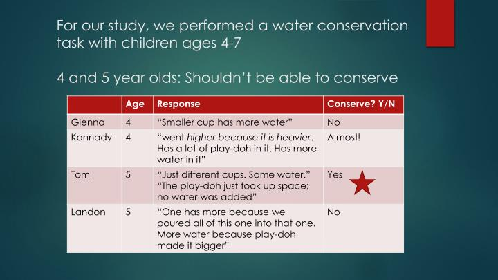 For our study, we performed a water conservation task with children ages 4-7