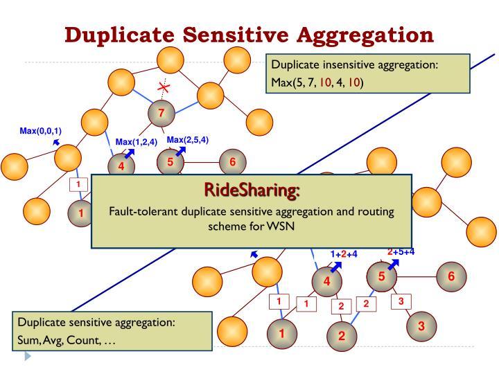 Duplicate Sensitive Aggregation