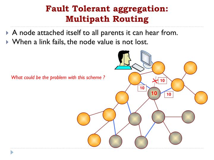 Fault Tolerant aggregation: