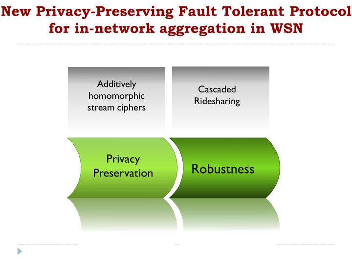 New Privacy-Preserving Fault Tolerant Protocol for in-network aggregation in WSN