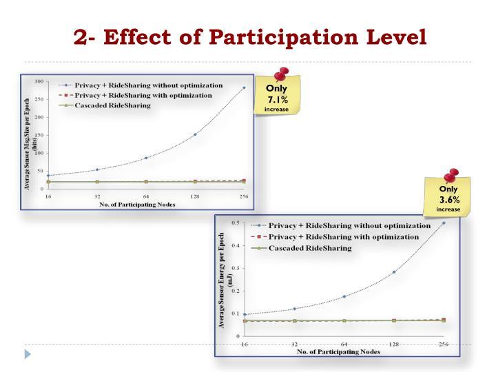 2- Effect of Participation Level