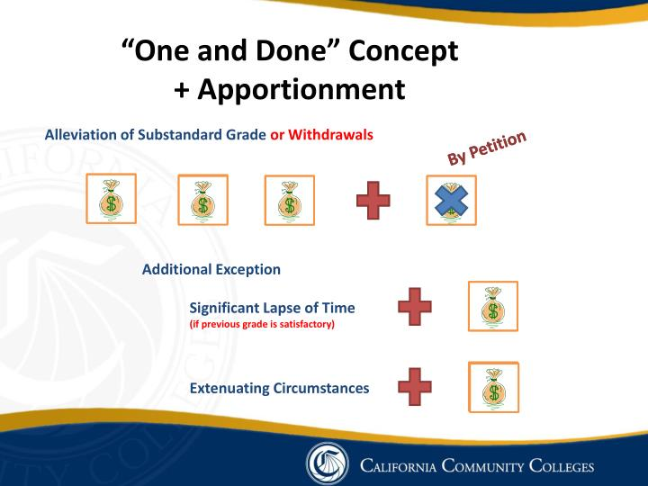 """""""One and Done"""" Concept + Apportionment"""