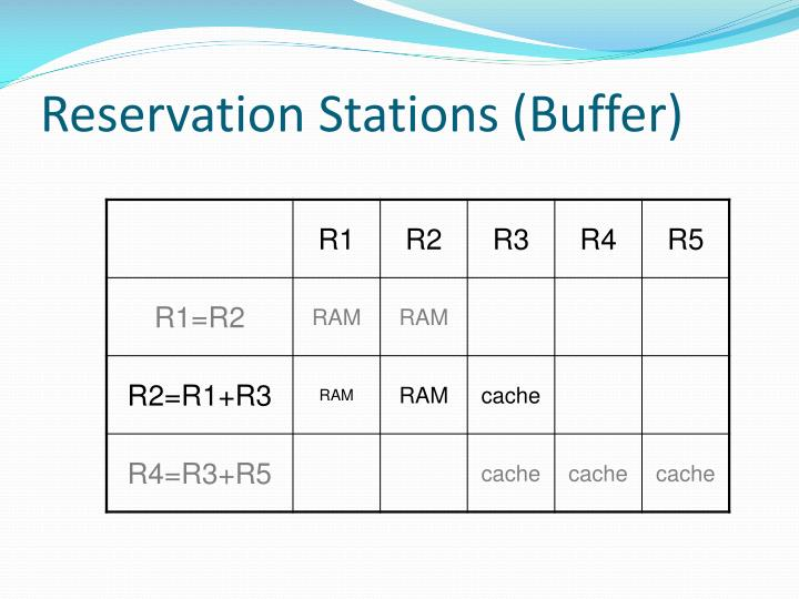 Reservation Stations (Buffer)