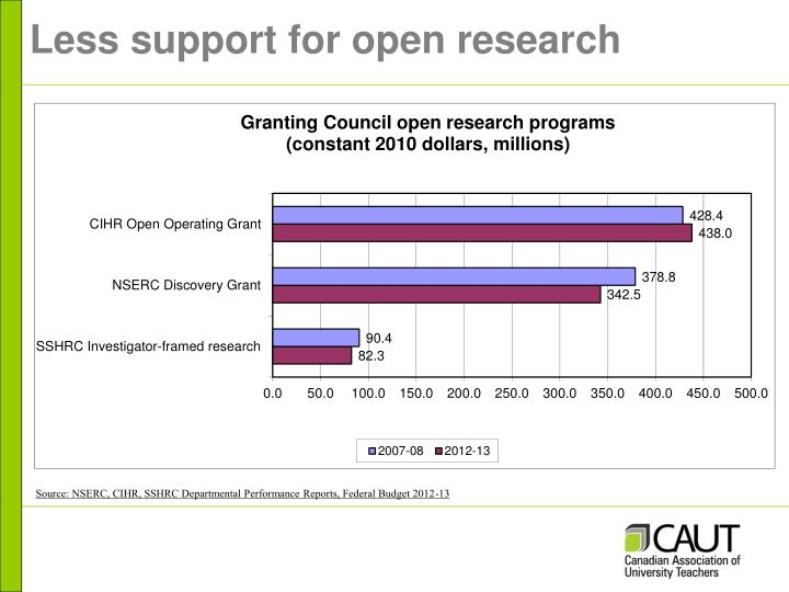 Less support for open research