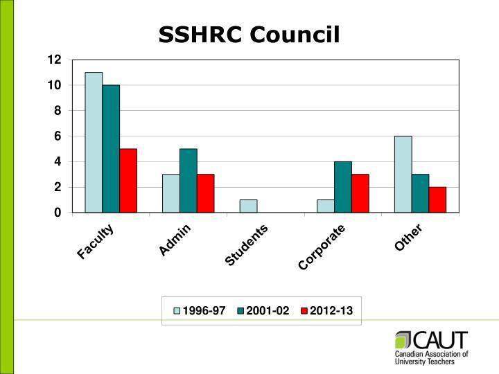 SSHRC Council