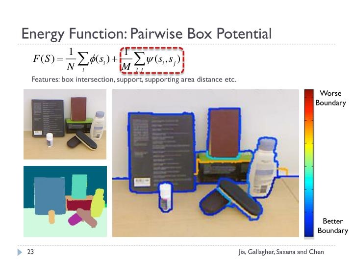 Energy Function: Pairwise Box Potential