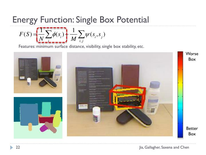 Energy Function: Single Box Potential