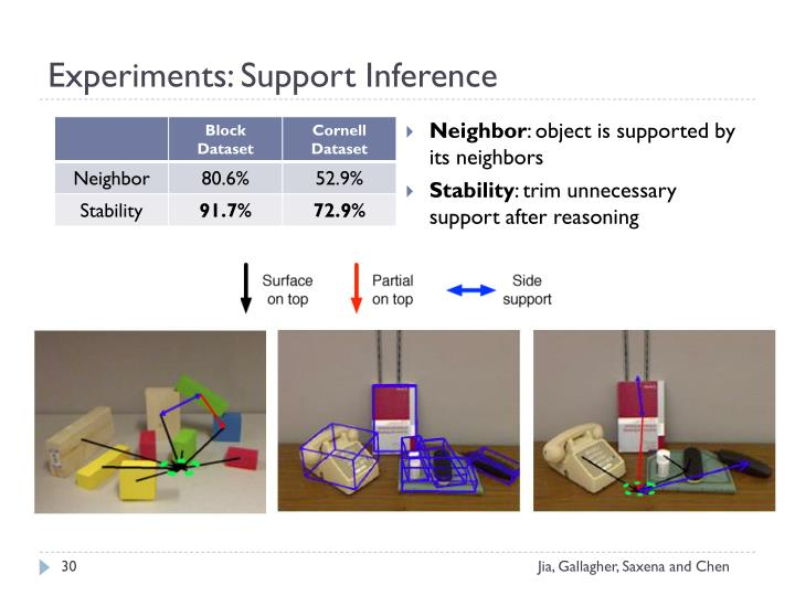 Experiments: Support Inference