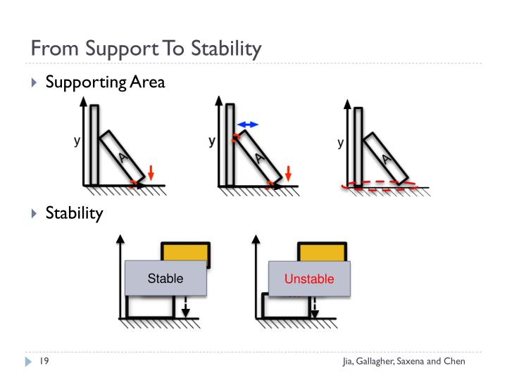 From Support To Stability