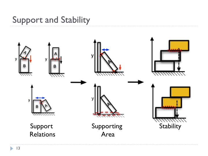 Support and Stability
