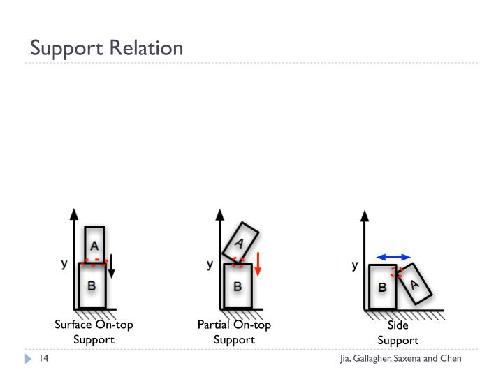 Support Relation