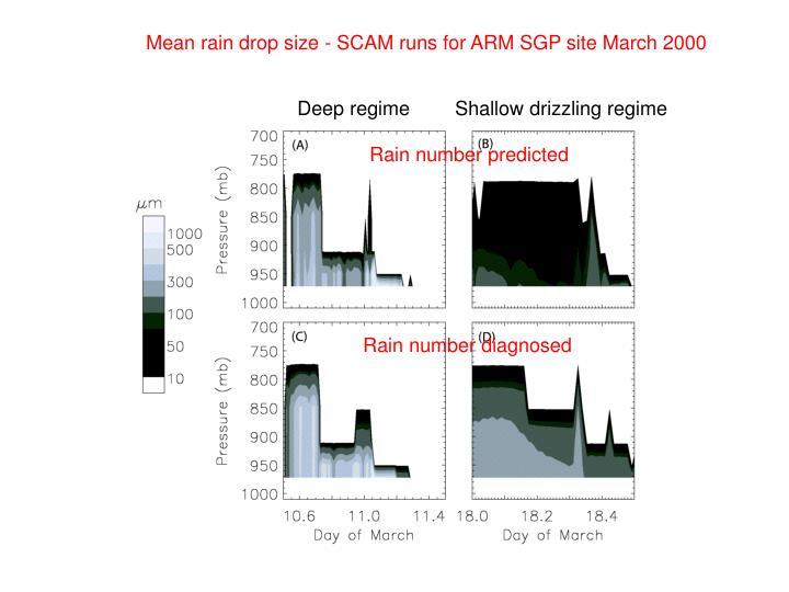 Mean rain drop size - SCAM runs for ARM SGP site March 2000