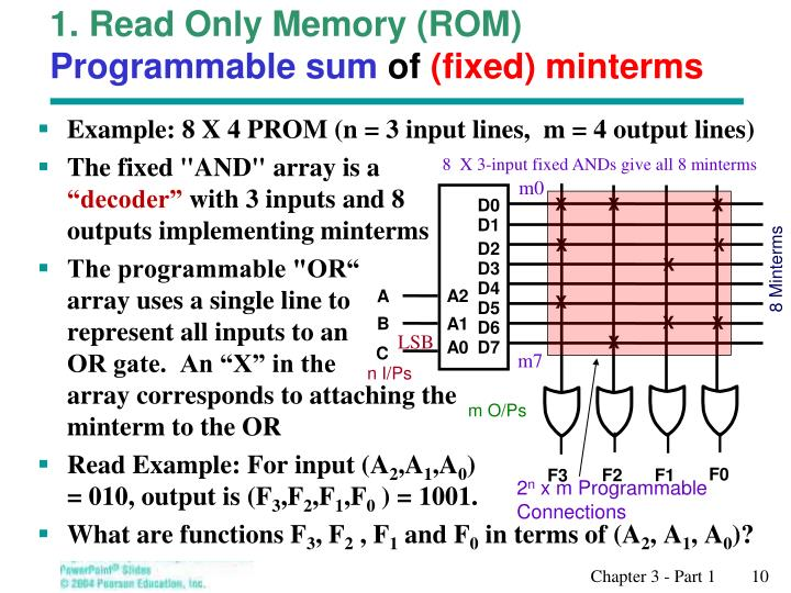 1. Read Only Memory (ROM)