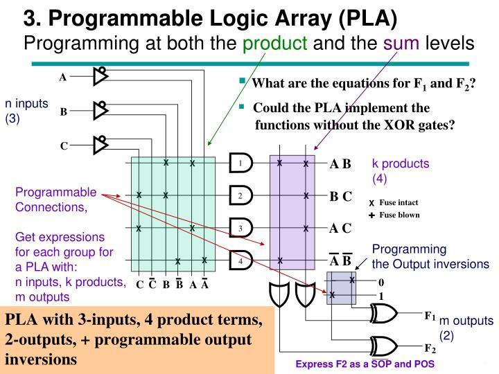 3. Programmable Logic Array (PLA)