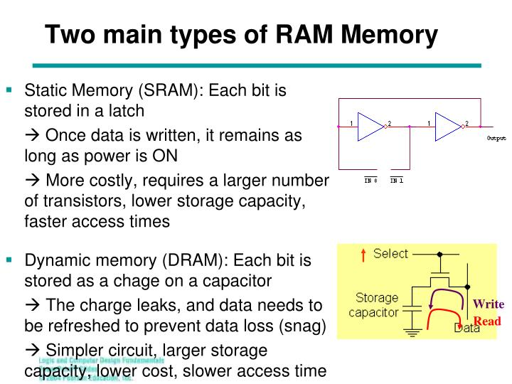 Two main types of RAM Memory